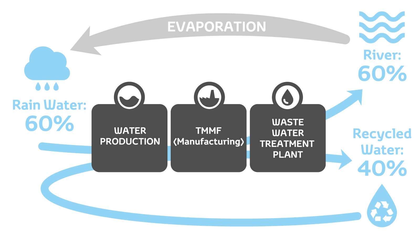 Toyota Reuse Raw 4 Engine Diagram The Water Treatment Process At Motor Manufacturing France