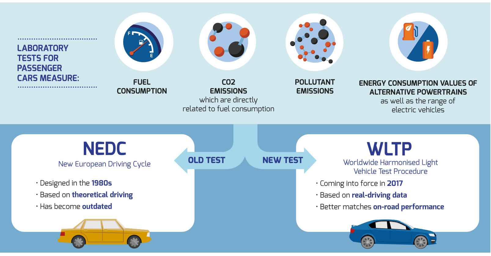 What Is Wltp Environment Toyota Uk