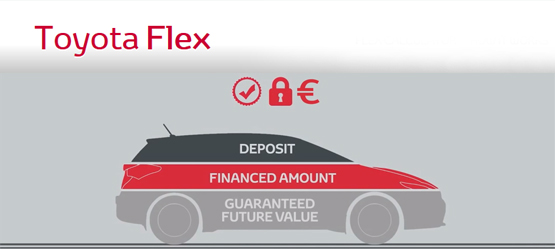 Toyota Flex Finance - A whole new way to buy a Toyota