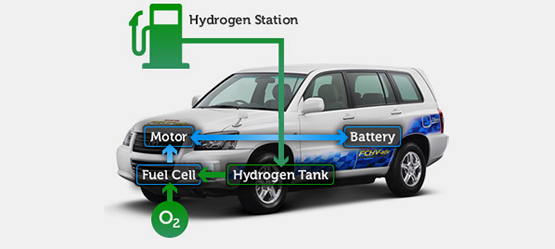 What Can Be Used Instead Of Hydrogen In Hydrigen Cars