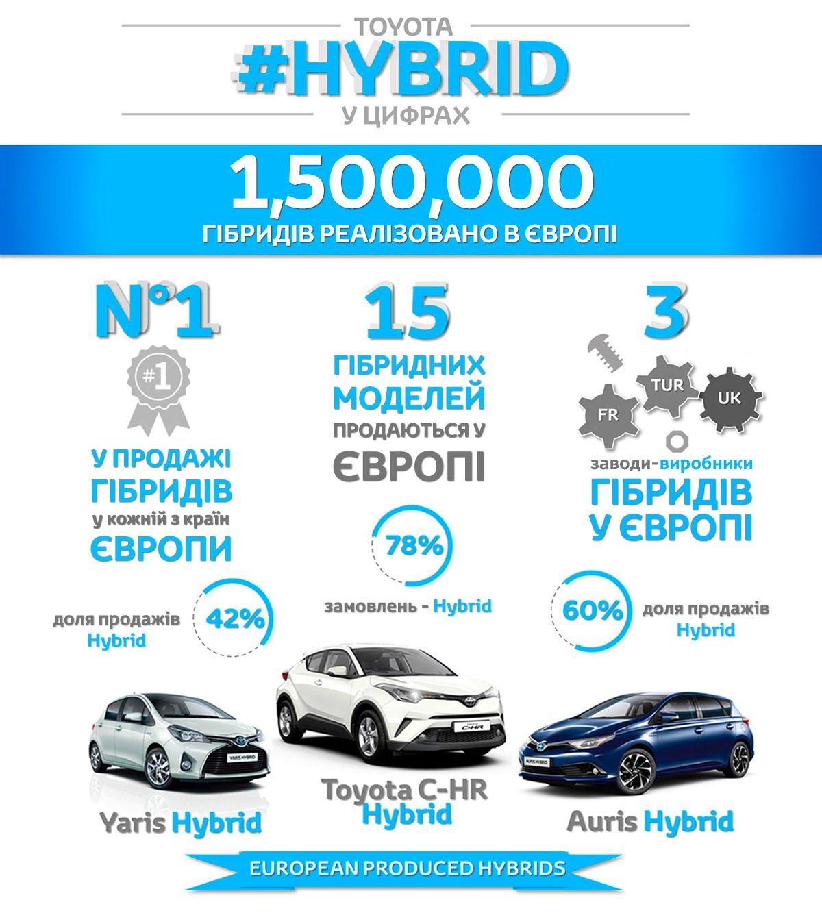 10 мільйонів гібридних моделей